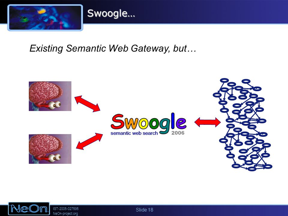 IST-2005-027595 NeOn-project.org Slide 18Swoogle… Existing Semantic Web Gateway, but…