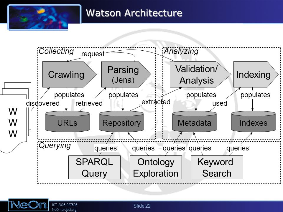 IST-2005-027595 NeOn-project.org Slide 22 Watson Architecture Keyword Search SPARQL Query Crawling Parsing (Jena) Validation/ Analysis Indexing RepositoryURLsMetadataIndexes populates used extracted retrieved Ontology Exploration queries request WWWWWW discovered CollectingAnalyzing Querying