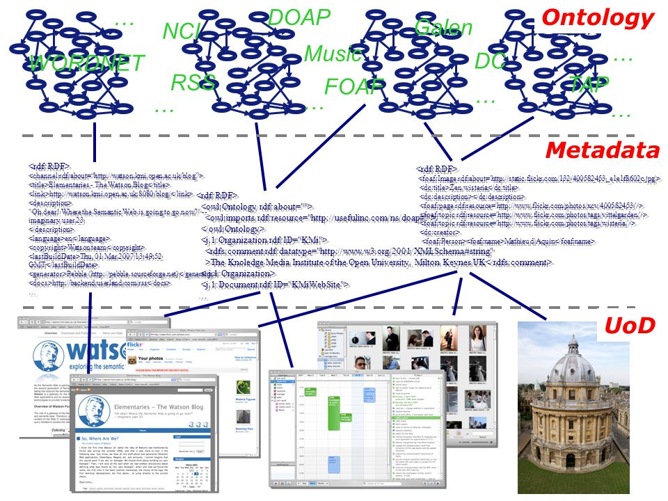 Ontology Metadata UoD Elementaries - The Watson Blog http://watson.kmi.open.ac.uk:8080/blog/ Oh dear.