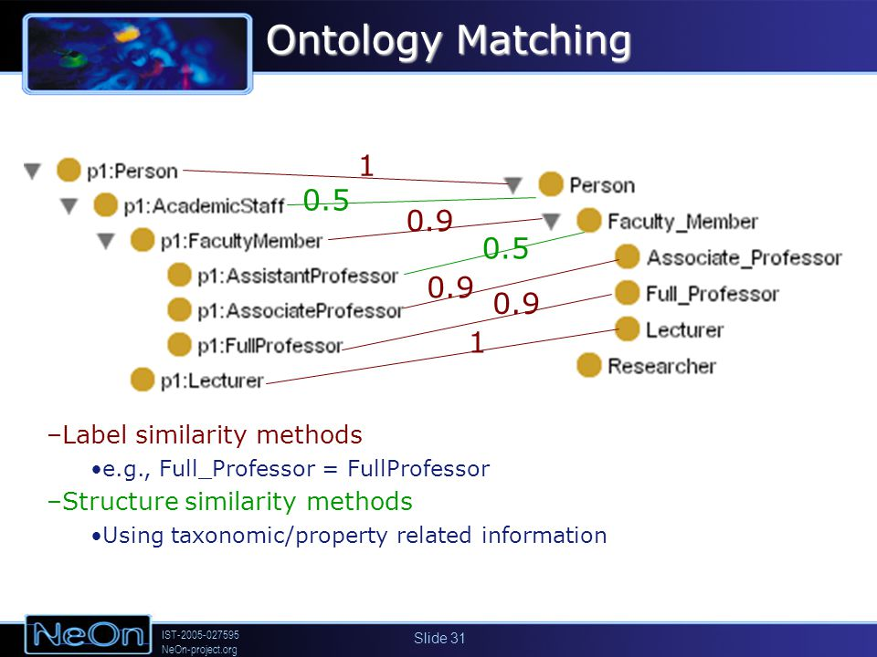 IST-2005-027595 NeOn-project.org Slide 31 1 0.9 1 0.5 –Label similarity methods e.g., Full_Professor = FullProfessor –Structure similarity methods Usi