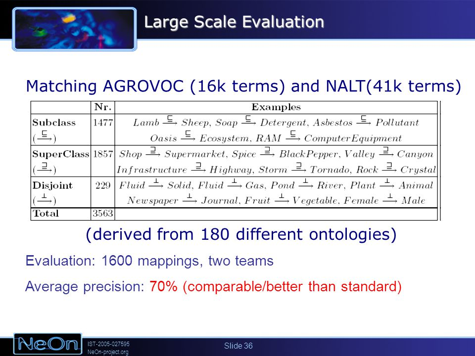 IST-2005-027595 NeOn-project.org Slide 36 Evaluation: 1600 mappings, two teams Average precision: 70% (comparable/better than standard) (derived from 180 different ontologies) Matching AGROVOC (16k terms) and NALT(41k terms) Large Scale Evaluation