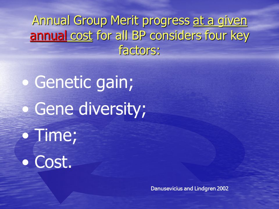 Annual Group Merit progress at a given annual cost for all BP considers four key factors: Danusevicius and Lindgren 2002 Genetic gain; Gene diversity; Time; Cost.