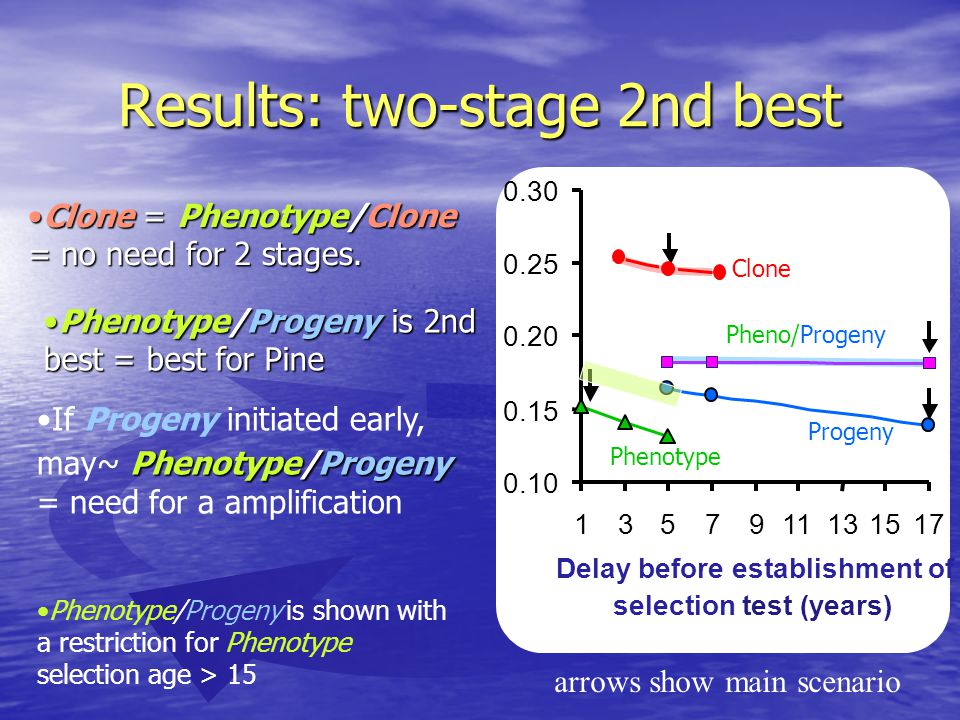 arrows show main scenario 0.10 0.15 0.20 0.25 0.30 1357911131517 Delay before establishment of selection test (years) Phenotype/ProgenyIf Progeny initiated early, may~ Phenotype/Progeny = need for a amplification Phenotype/Progeny is shown with a restriction for Phenotype selection age > 15 Clone = Phenotype/Clone = no need for 2 stages.Clone = Phenotype/Clone = no need for 2 stages.