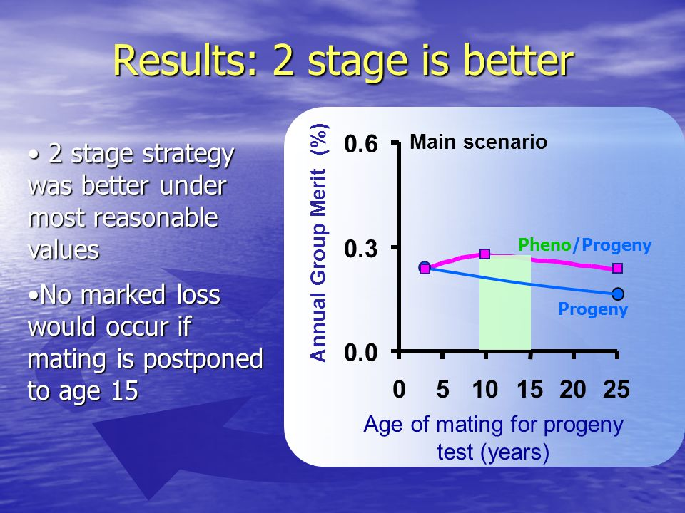 Results: 2 stage is better 2 stage strategy was better under most reasonable values 2 stage strategy was better under most reasonable values Main scenario 0.0 0.3 0.6 0510152025 Annual Group Merit (%) Age of mating for progeny test (years) No marked loss would occur if mating is postponed to age 15No marked loss would occur if mating is postponed to age 15 Pheno/Progeny Progeny