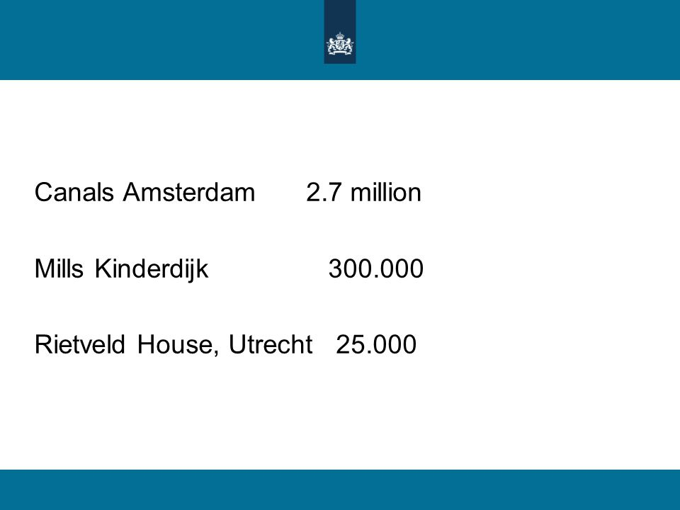 Canals Amsterdam2.7 million Mills Kinderdijk 300.000 Rietveld House, Utrecht 25.000
