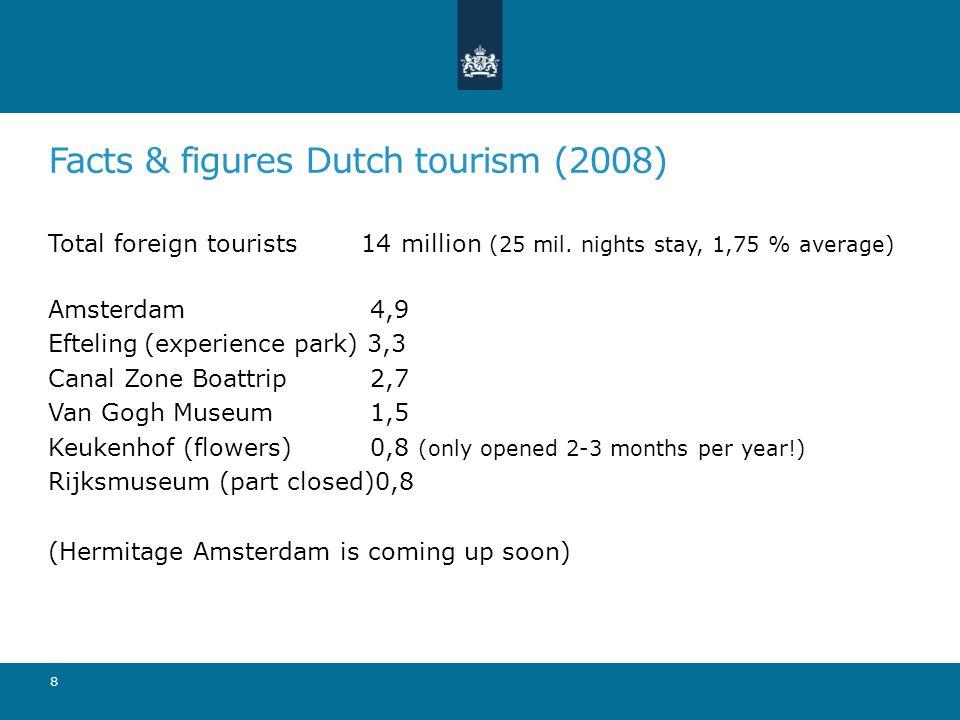 Facts & figures Dutch tourism (2008) Total foreign tourists 14 million (25 mil.