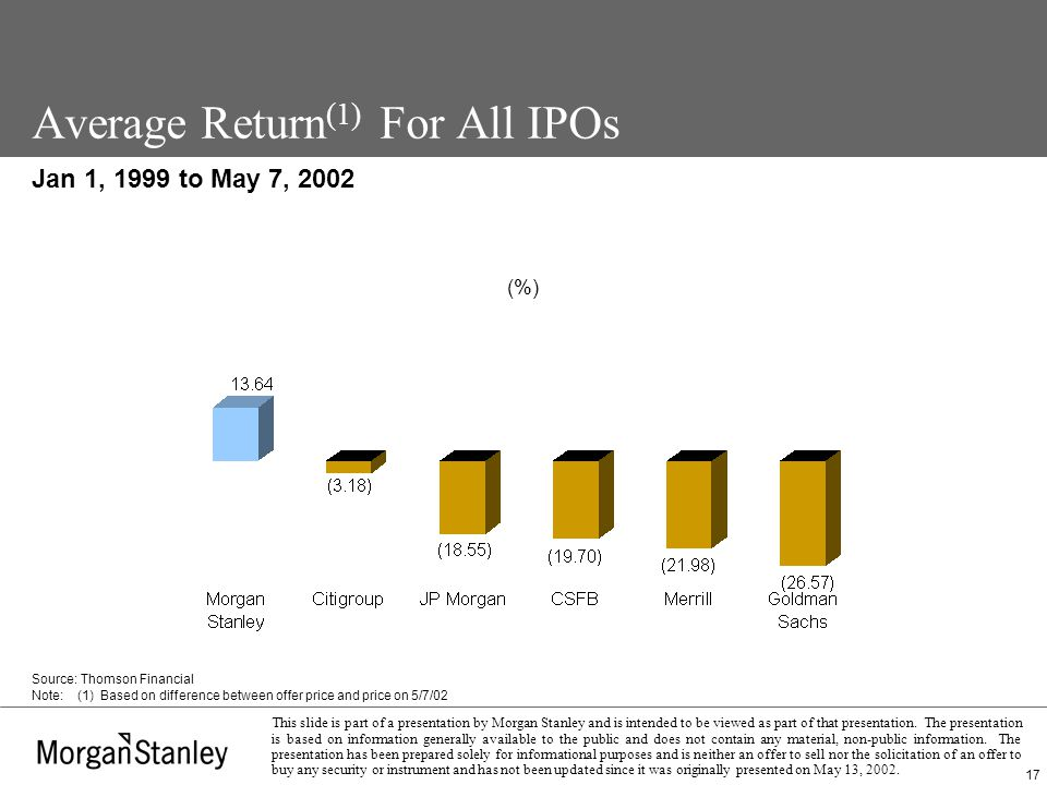 17 This slide is part of a presentation by Morgan Stanley and is intended to be viewed as part of that presentation.