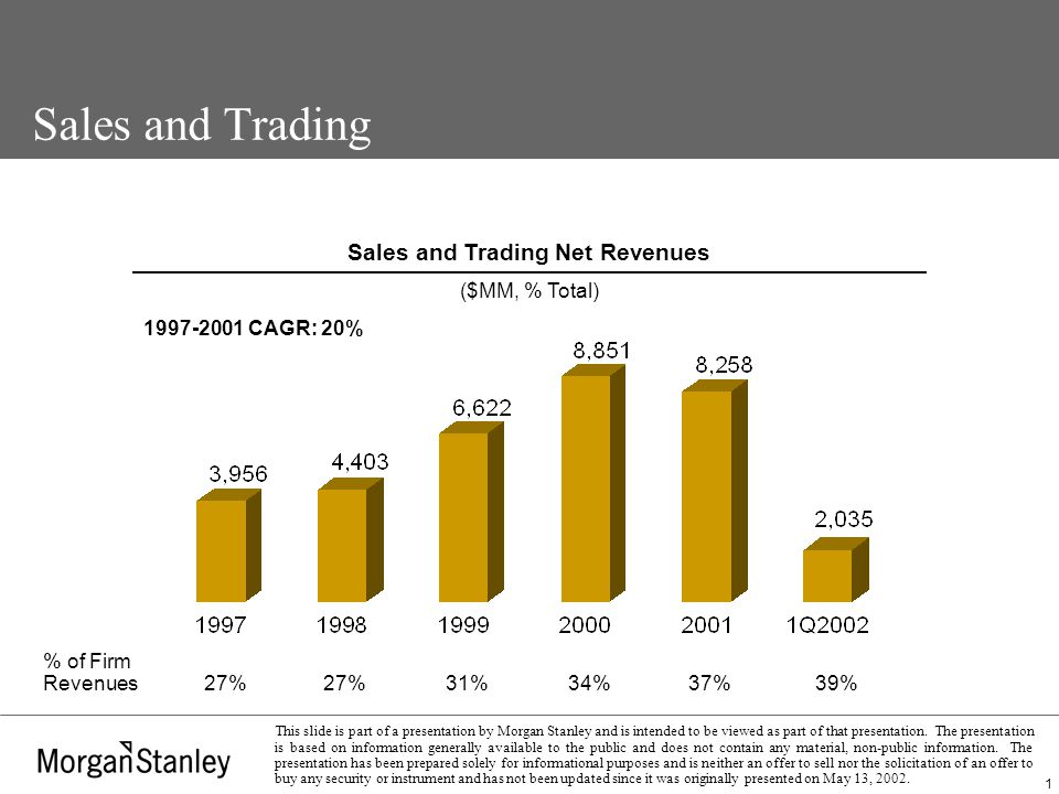 12 This slide is part of a presentation by Morgan Stanley and is intended to be viewed as part of that presentation.