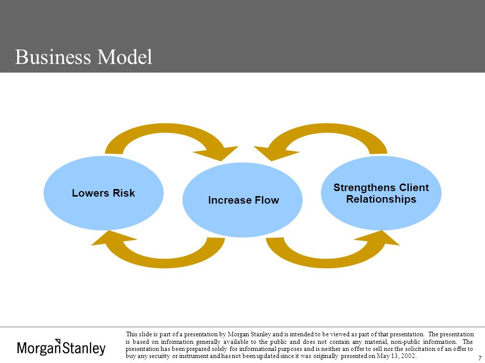 18 This slide is part of a presentation by Morgan Stanley and is intended to be viewed as part of that presentation.