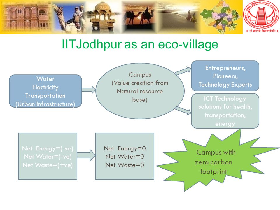 IITJodhpur as an eco-village Water Electricity Transportation (Urban Infrastructure) Entrepreneurs, Pioneers, Technology Experts Net Energy=(-ve) Net Water=(-ve) Net Waste=(+ve) Net Energy=0 Net Water=0 Net Waste=0 Campus (Value creation from Natural resource base) ICT Technology solutions for health, transportation, energy Campus with zero carbon footprint