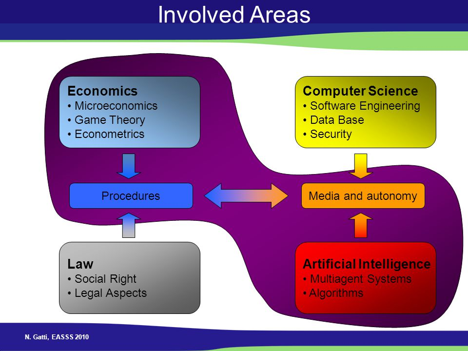 N. Gatti, EASSS 2010 Involved Areas Economics Microeconomics Game Theory Econometrics Law Social Right Legal Aspects Procedures Computer Science Softw