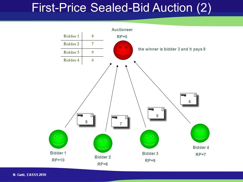 N. Gatti, EASSS 2010 First-Price Sealed-Bid Auction (2) Auctioneer RP=5 Bidder 1 RP=10 Bidder 2 RP=8 Bidder 3 RP=9 Bidder 4 RP=7 6 6 9 9 7 7 8 8 the w