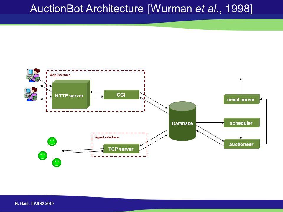 N. Gatti, EASSS 2010 AuctionBot Architecture [Wurman et al., 1998] Database TCP server auctioneer scheduler email server HTTP server CGI Web interface