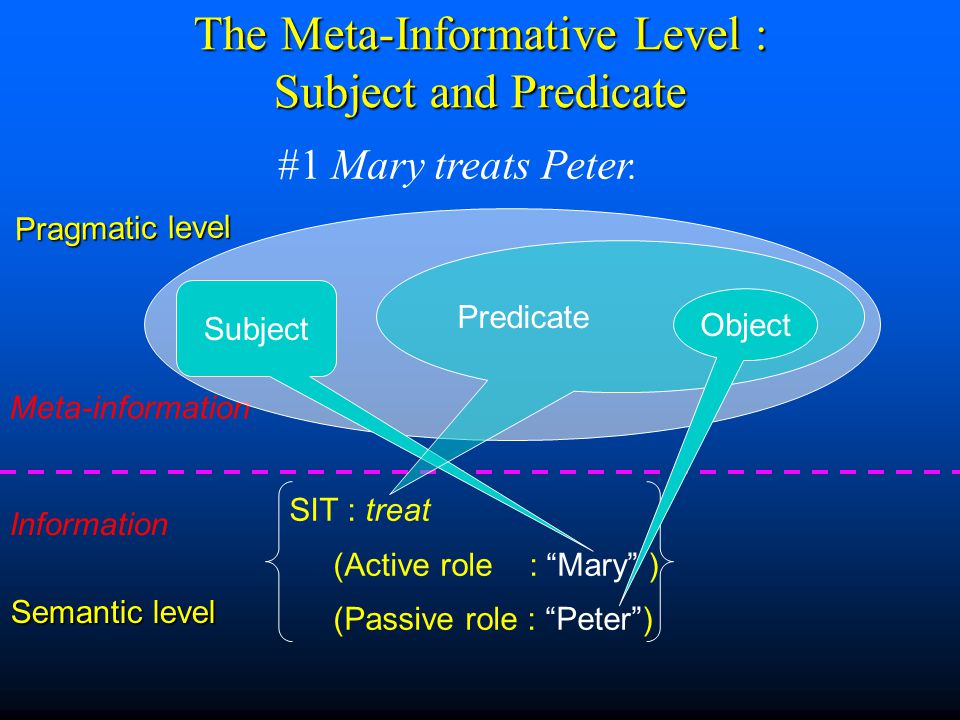 The Meta-Informative Level : Subject and Predicate #1 Mary treats Peter.
