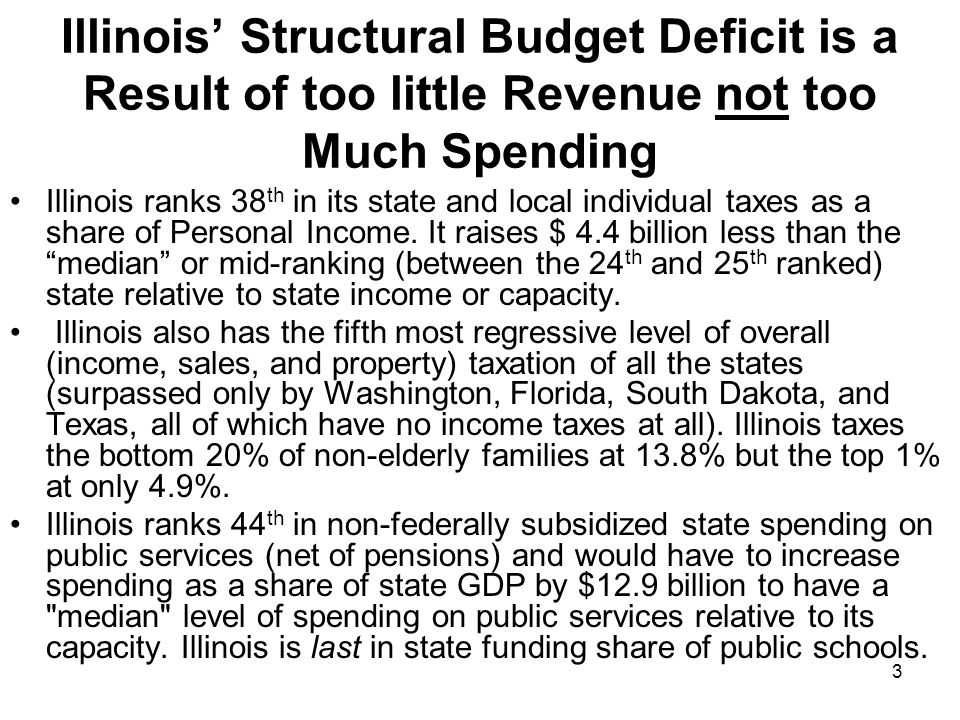 3 Illinois Structural Budget Deficit is a Result of too little Revenue not too Much Spending Illinois ranks 38 th in its state and local individual taxes as a share of Personal Income.