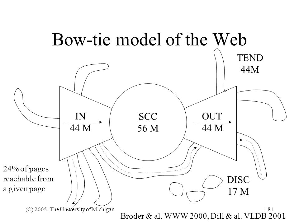 (C) 2005, The University of Michigan181 Bow-tie model of the Web SCC 56 M OUT 44 M IN 44 M Bröder & al. WWW 2000, Dill & al. VLDB 2001 DISC 17 M TEND