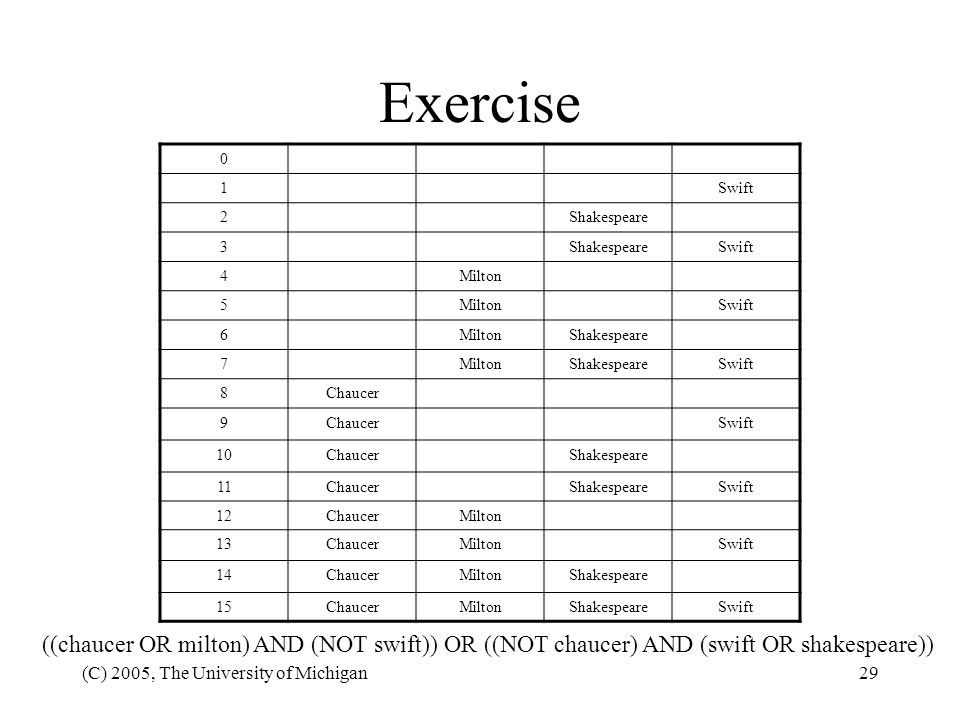 (C) 2005, The University of Michigan29 Exercise 0 1Swift 2Shakespeare 3 Swift 4Milton 5 Swift 6MiltonShakespeare 7MiltonShakespeareSwift 8Chaucer 9 Sw