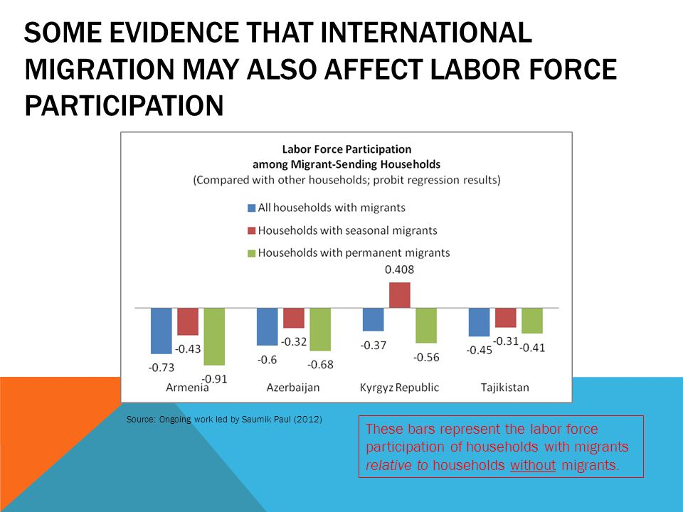 SOME EVIDENCE THAT INTERNATIONAL MIGRATION MAY ALSO AFFECT LABOR FORCE PARTICIPATION Source: Ongoing work led by Saumik Paul (2012) These bars represent the labor force participation of households with migrants relative to households without migrants.
