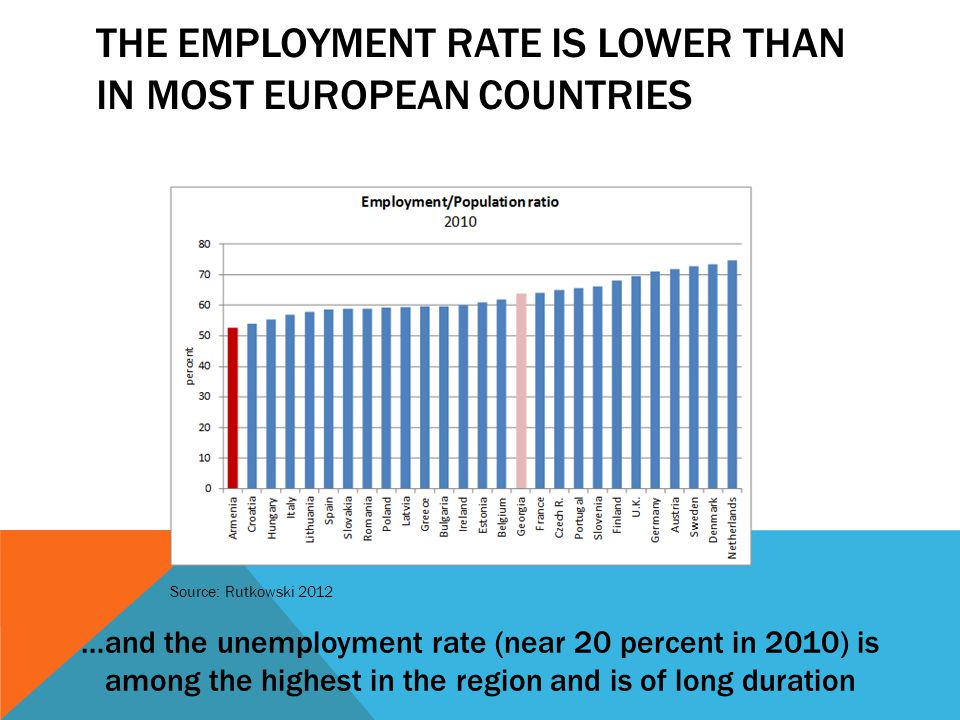 THE EMPLOYMENT RATE IS LOWER THAN IN MOST EUROPEAN COUNTRIES …and the unemployment rate (near 20 percent in 2010) is among the highest in the region and is of long duration Source: Rutkowski 2012