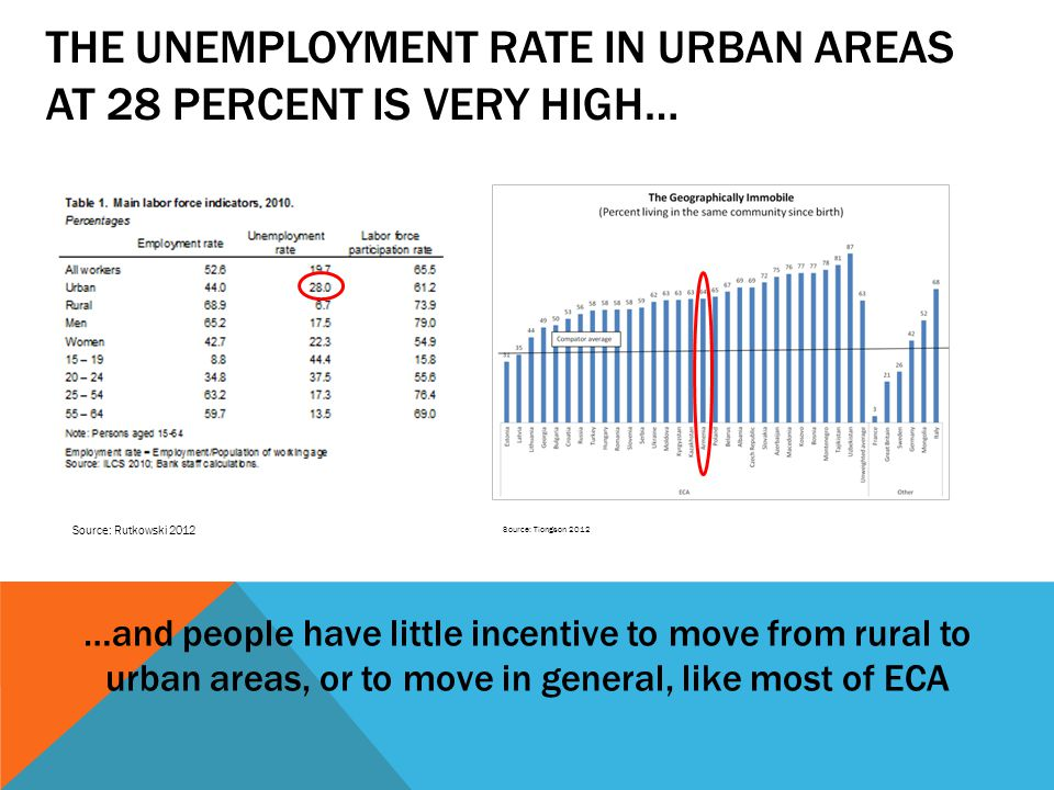THE UNEMPLOYMENT RATE IN URBAN AREAS AT 28 PERCENT IS VERY HIGH… …and people have little incentive to move from rural to urban areas, or to move in general, like most of ECA Source: Tiongson 2012 Source: Rutkowski 2012