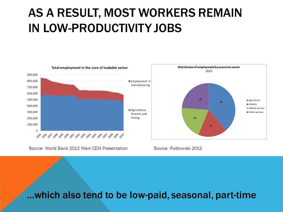 AS A RESULT, MOST WORKERS REMAIN IN LOW-PRODUCTIVITY JOBS …which also tend to be low-paid, seasonal, part-time Source: World Bank 2012 Main CEM PresentationSource: Rutkowski 2012