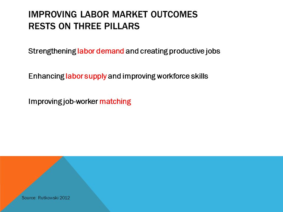 IMPROVING LABOR MARKET OUTCOMES RESTS ON THREE PILLARS Strengthening labor demand and creating productive jobs Enhancing labor supply and improving workforce skills Improving job-worker matching Source: Rutkowski 2012