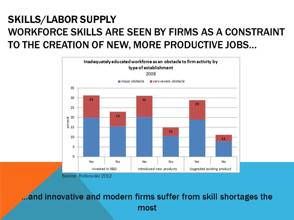 SKILLS/LABOR SUPPLY WORKFORCE SKILLS ARE SEEN BY FIRMS AS A CONSTRAINT TO THE CREATION OF NEW, MORE PRODUCTIVE JOBS… …and innovative and modern firms suffer from skill shortages the most Source: Rutkowski 2012