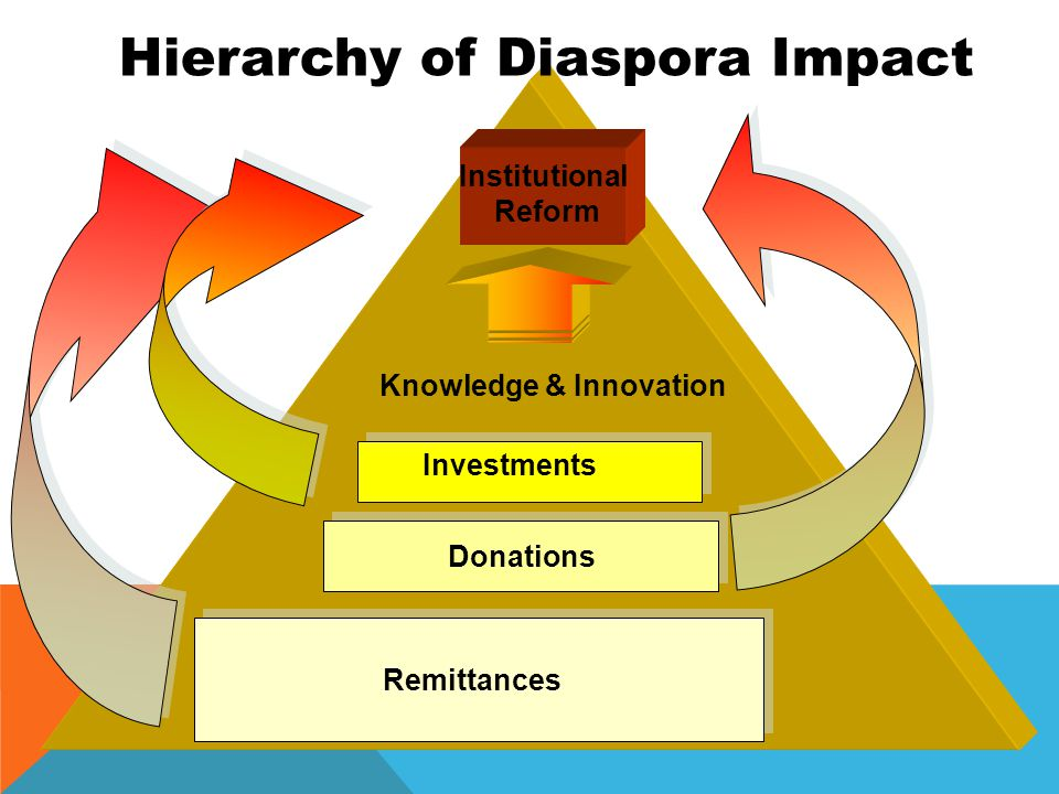 Remittances Donations Investments Knowledge & Innovation Hierarchy of Diaspora Impact Institutional Reform