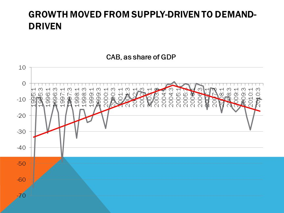 GROWTH MOVED FROM SUPPLY-DRIVEN TO DEMAND- DRIVEN