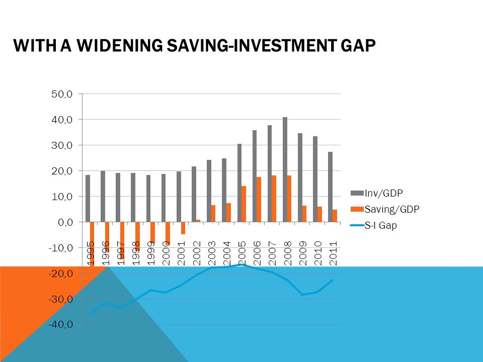 WITH A WIDENING SAVING-INVESTMENT GAP