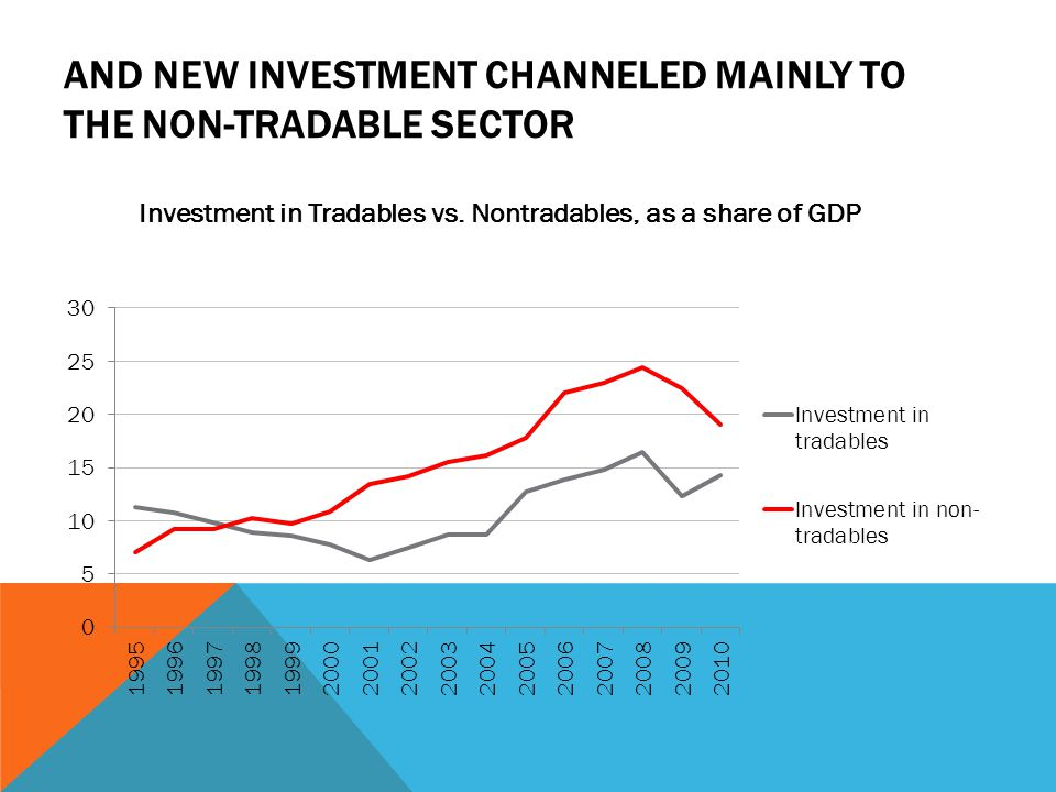 AND NEW INVESTMENT CHANNELED MAINLY TO THE NON-TRADABLE SECTOR