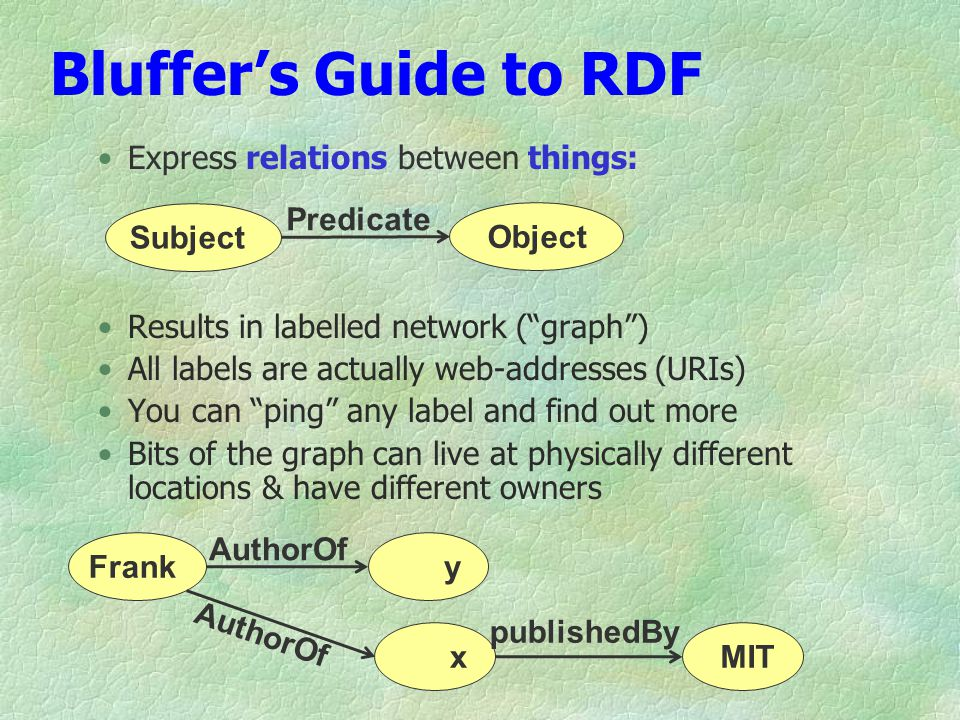 Bluffers Guide to RDF Express relations between things: Results in labelled network (graph) All labels are actually web-addresses (URIs) You can ping any label and find out more Bits of the graph can live at physically different locations & have different owners Franky x AuthorOf MIT publishedBy Subject Object Predicate