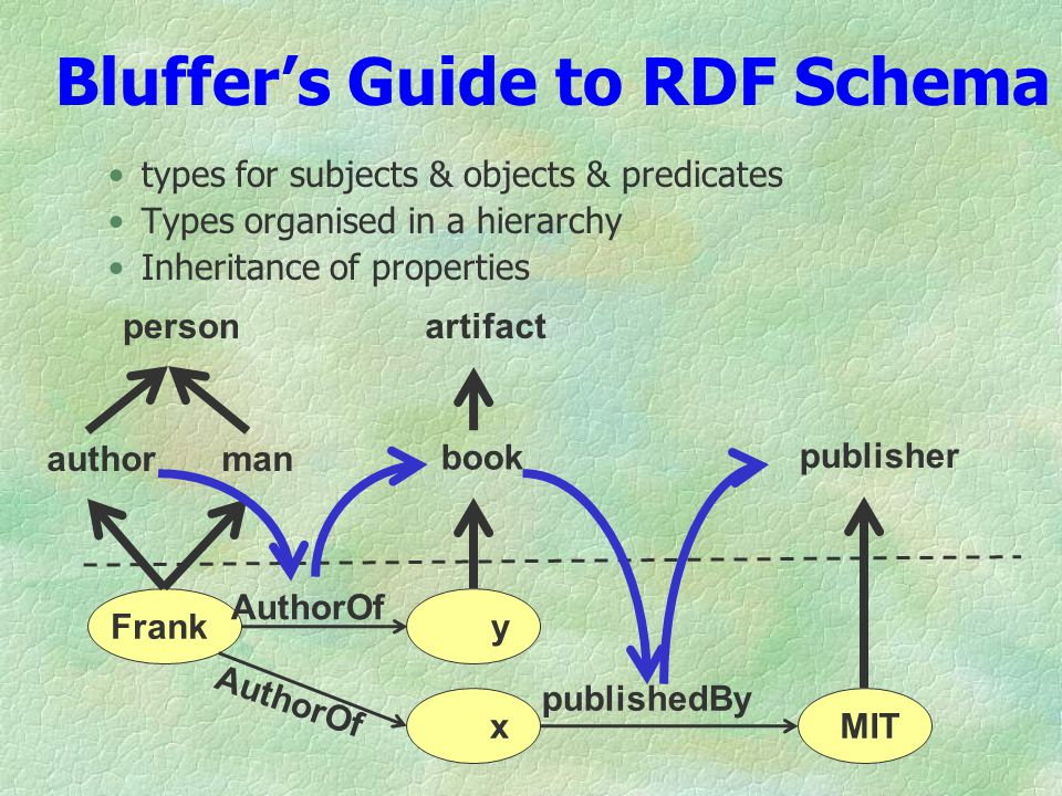Bluffers Guide to RDF Schema types for subjects & objects & predicates Types organised in a hierarchy Inheritance of properties Franky x AuthorOf MIT publishedBy author book publisher personartifact man