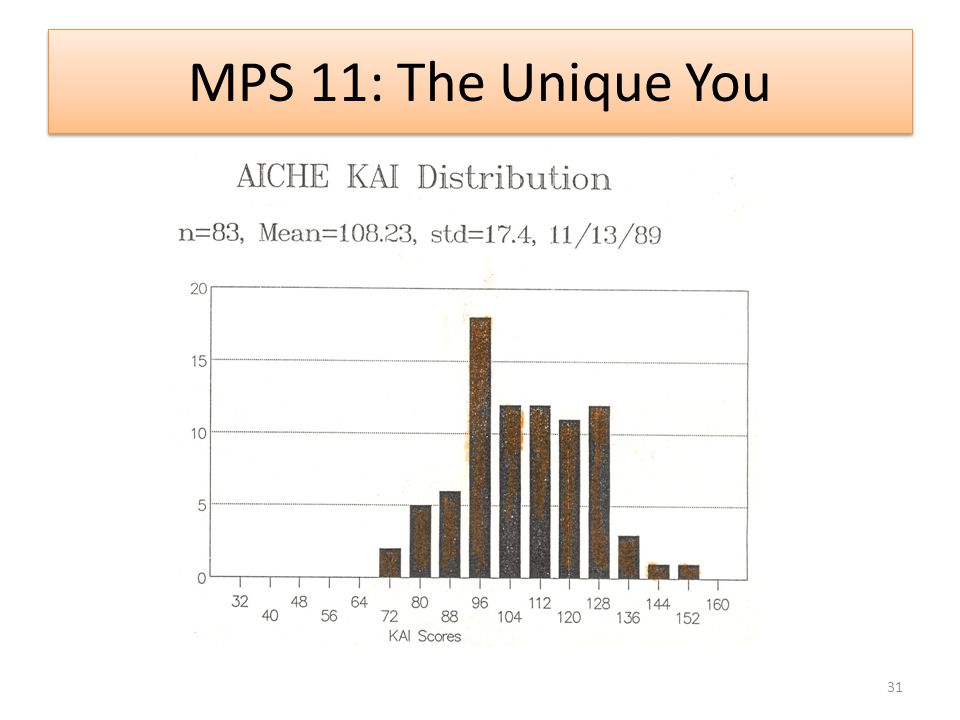 MPS 11: The Unique You 31