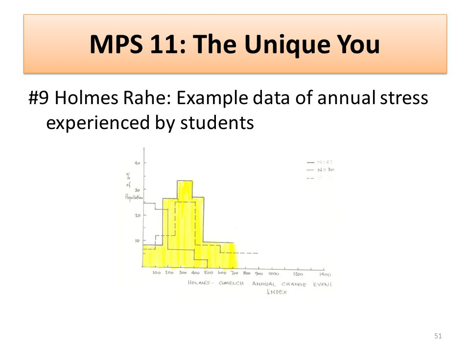 MPS 11: The Unique You #9 Holmes Rahe: Example data of annual stress experienced by students 51