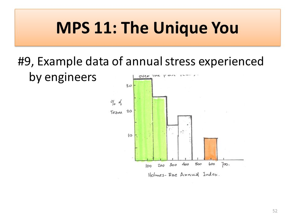 MPS 11: The Unique You #9, Example data of annual stress experienced by engineers 52