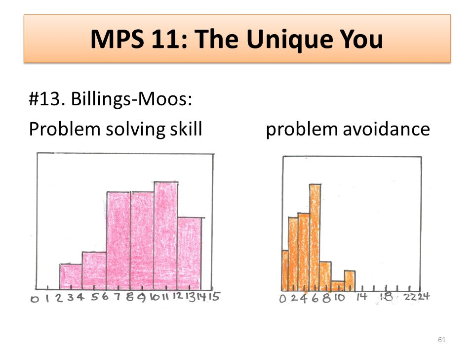 MPS 11: The Unique You #13. Billings-Moos: Problem solving skill problem avoidance 61