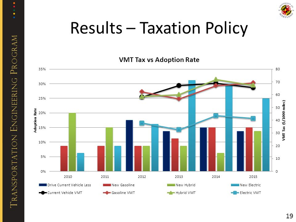 Results – Taxation Policy 19