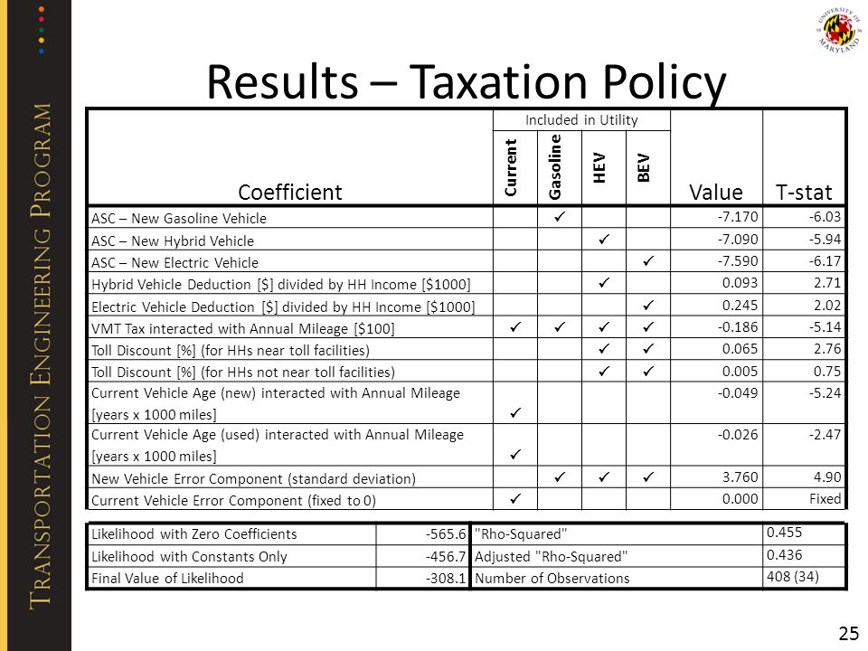 Results – Taxation Policy 25 Coefficient Included in Utility ValueT-stat Current Gasoline HEV BEV ASC – New Gasoline Vehicle -7.170-6.03 ASC – New Hybrid Vehicle -7.090-5.94 ASC – New Electric Vehicle -7.590-6.17 Hybrid Vehicle Deduction [$] divided by HH Income [$1000] 0.0932.71 Electric Vehicle Deduction [$] divided by HH Income [$1000] 0.2452.02 VMT Tax interacted with Annual Mileage [$100] -0.186-5.14 Toll Discount [%] (for HHs near toll facilities) 0.0652.76 Toll Discount [%] (for HHs not near toll facilities) 0.0050.75 Current Vehicle Age (new) interacted with Annual Mileage [years x 1000 miles] -0.049-5.24 Current Vehicle Age (used) interacted with Annual Mileage [years x 1000 miles] -0.026-2.47 New Vehicle Error Component (standard deviation) 3.7604.90 Current Vehicle Error Component (fixed to 0) 0.000Fixed Likelihood with Zero Coefficients-565.6 Rho-Squared 0.455 Likelihood with Constants Only-456.7Adjusted Rho-Squared 0.436 Final Value of Likelihood-308.1Number of Observations 408 (34)