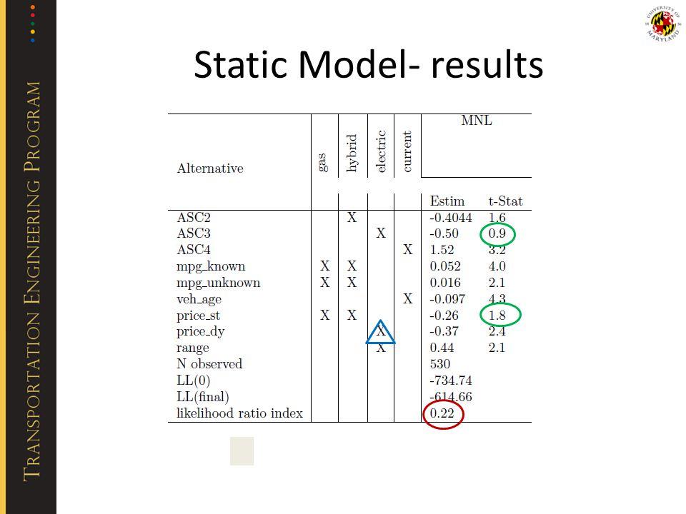 Static Model- results