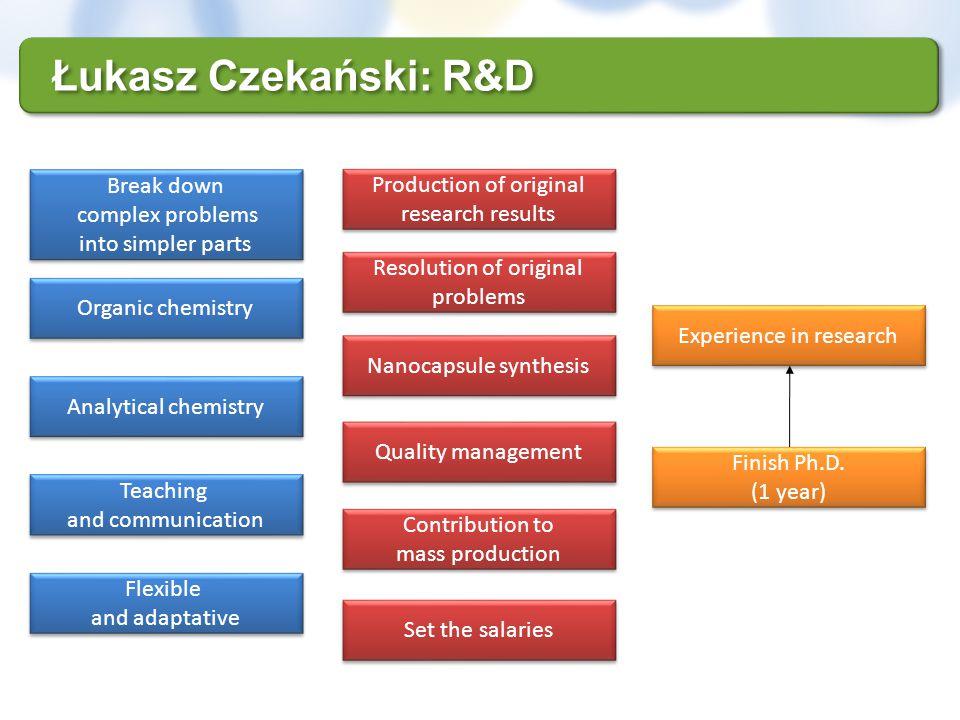 Łukasz Czekański: R&D Set the salaries Contribution to mass production Contribution to mass production Production of original research results Product
