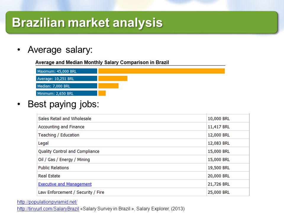 Brazilian market analysis Average salary: Best paying jobs: http://populationpyramid.net/ http://tinyurl.com/SalaryBrazilhttp://tinyurl.com/SalaryBraz