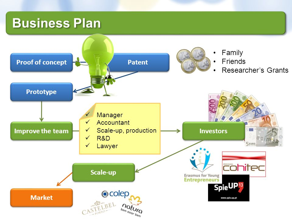 Business Plan Prototype Market Scale-up Patent Proof of concept Improve the team Family Friends Researchers Grants Manager Accountant Scale-up, produc