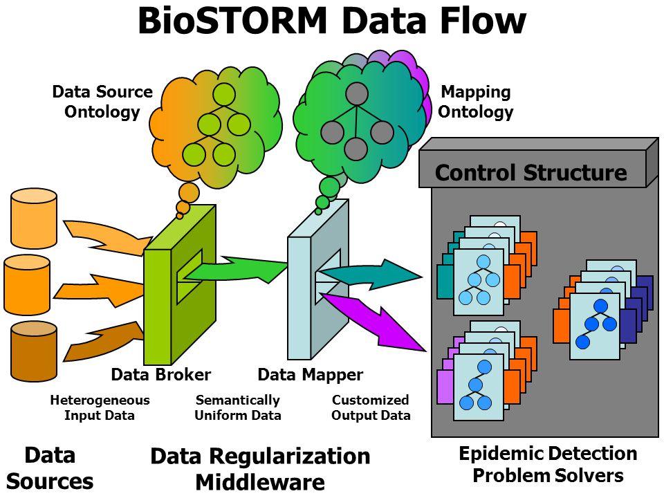 Data Sources Data Regularization Middleware Epidemic Detection Problem Solvers Control Structure BioSTORM Data Flow Mapping Ontology Heterogeneous Input Data Semantically Uniform Data Customized Output Data Data BrokerData Mapper Data Source Ontology