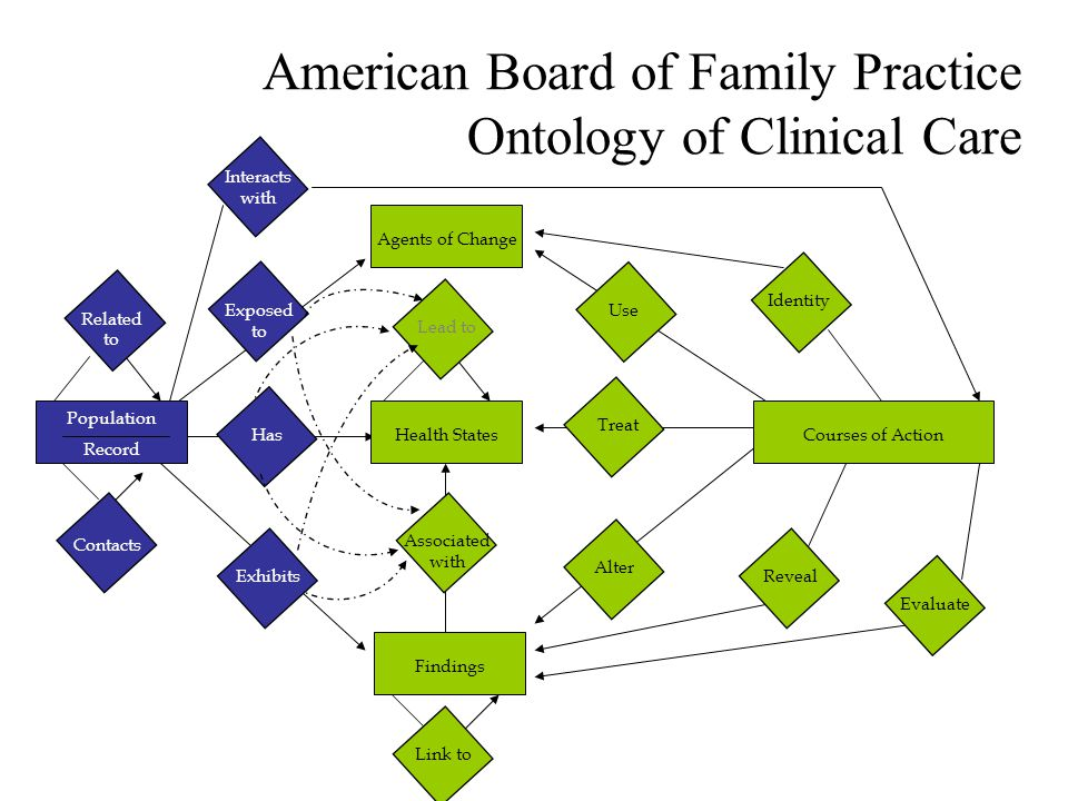 Population Record Related to Contacts Interacts with Exposed to Has Exhibits Agents of Change Health States Findings Associated with Lead to Treat Alter Use Courses of Action Evaluate Reveal Identity Link to American Board of Family Practice Ontology of Clinical Care