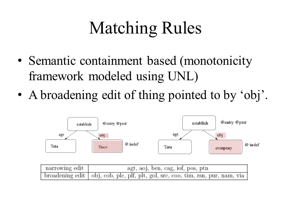 Matching Rules Semantic containment based (monotonicity framework modeled using UNL) A broadening edit of thing pointed to by obj.