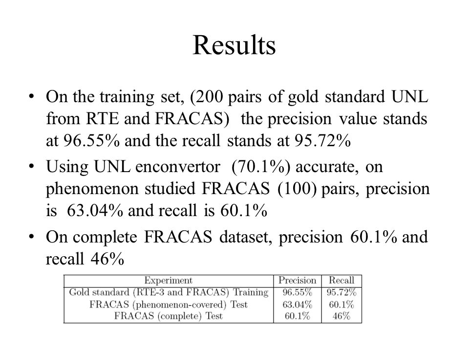 Results On the training set, (200 pairs of gold standard UNL from RTE and FRACAS) the precision value stands at 96.55% and the recall stands at 95.72% Using UNL enconvertor (70.1%) accurate, on phenomenon studied FRACAS (100) pairs, precision is 63.04% and recall is 60.1% On complete FRACAS dataset, precision 60.1% and recall 46%