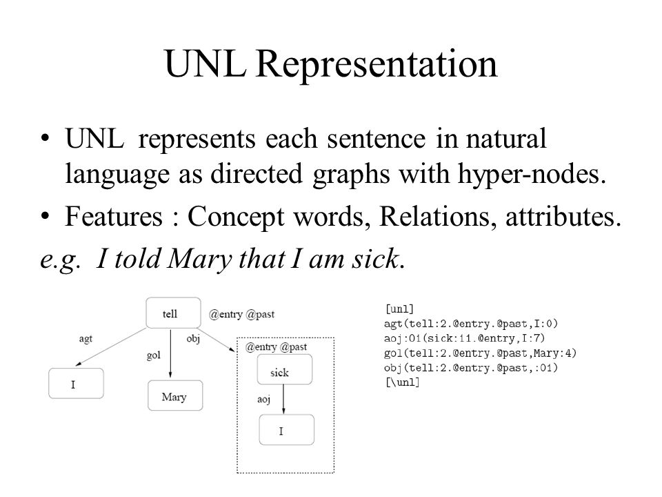 Our Approach Represent both text and hypothesis in their UNL form and do analysis on the UNL expressions.