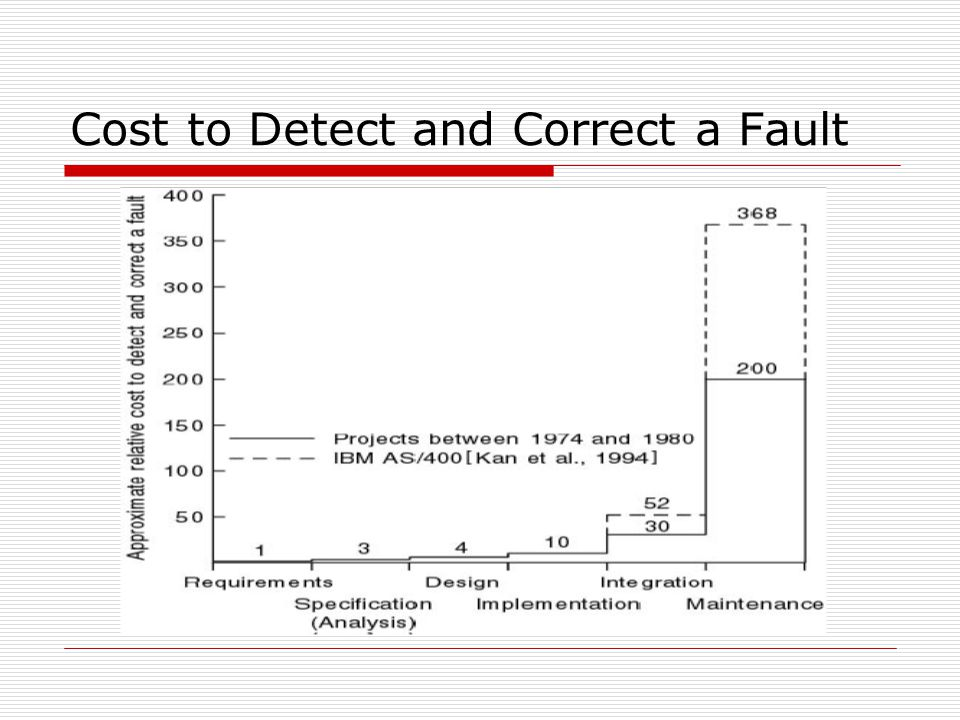 Cost to Detect and Correct a Fault
