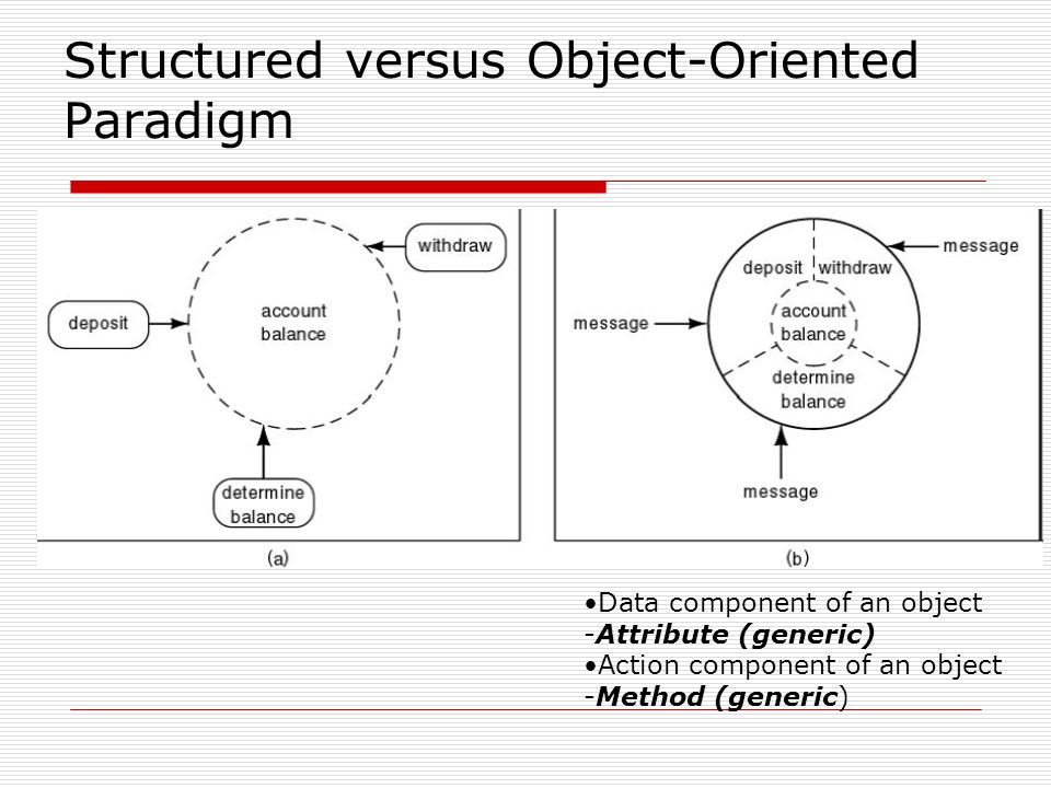 Structured versus Object-Oriented Paradigm Data component of an object -Attribute (generic) Action component of an object -Method (generic)